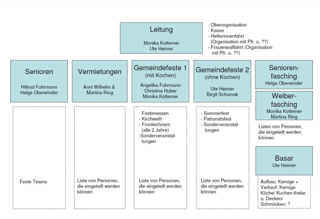 Organigramm der Frauengemeinschaft Mariä Himmelfahrt